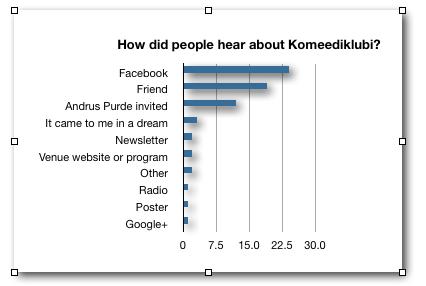 How did people hear about Komeediklubi