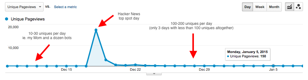 The Hacker News effect