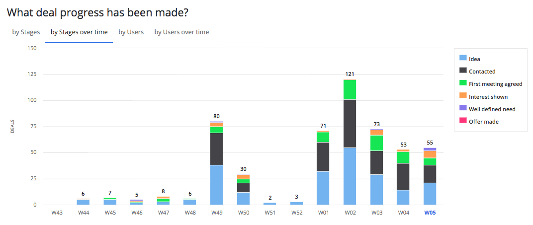 pipedrive conversation progress by week